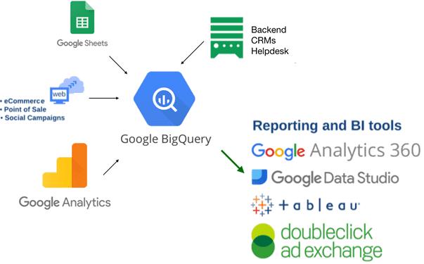 Google BigQuery, аналитика больших данных для бизнеса, облачные сервисы аналитики данных