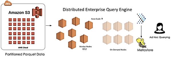 Apache Presto, Hive, SQL-on-Hadoop, Amazon Web Services Data Analytics
