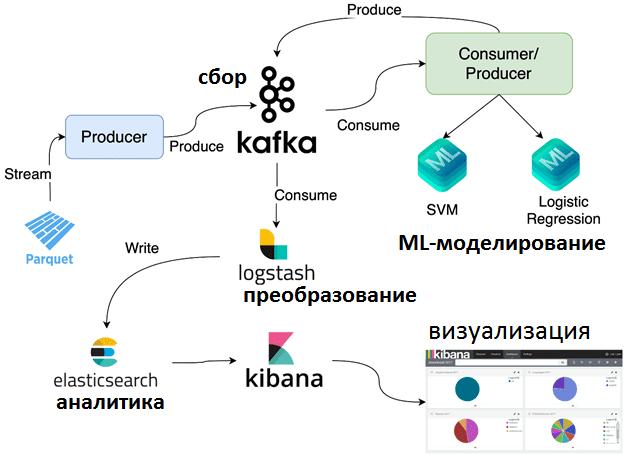 Big Data, Kafka, архитектура, Большие данные, маркетинг, обработка данных, предиктивная аналитика, реклама, машинное обучение, Machine Learning, Spark, Python, PySpark, Elasticsearch, конверсия, CTR prediction