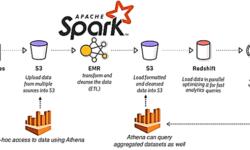 Что такое Big Data Reconciliation: согласование больших данных c Apache Spark