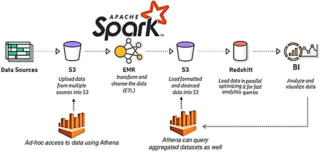 обучение инженеров данных, курсы дата-инженеров, обучение Spark, курсы Apache Spark, Big Data, Большие данные, обработка данных, архитектура, Spark, Data Lake, облака, SQL, PySpark, AWS Spark