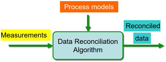 согласование больших данных, сверка данных ETL-миграция, Data Reconciliation