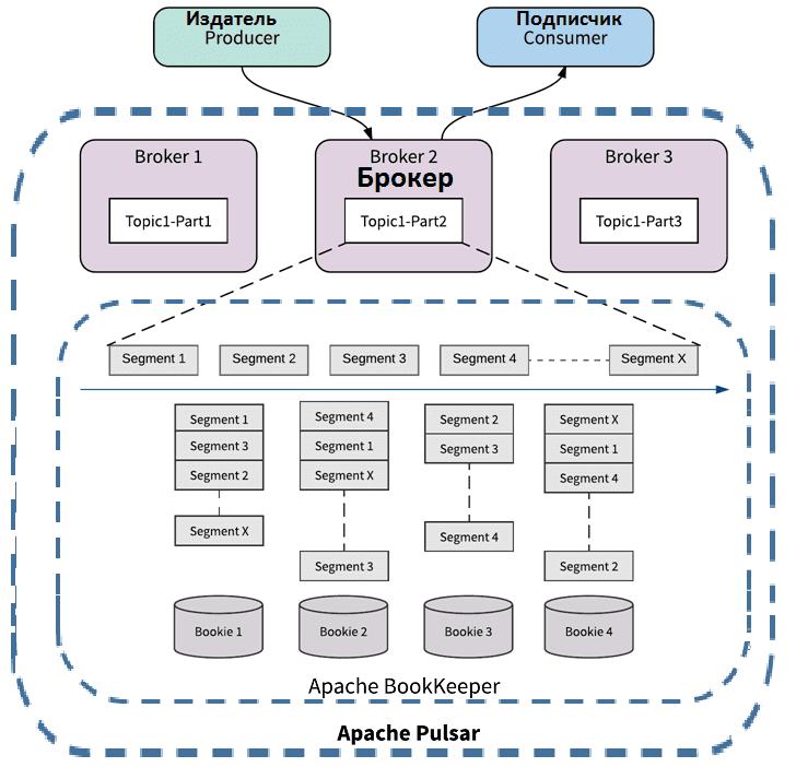 Архитектура Apache Pulsar