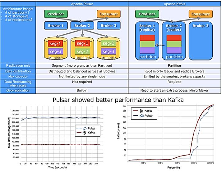 Pulsar vs Kafka, Yahoo!JAPAN архитектура Big Data