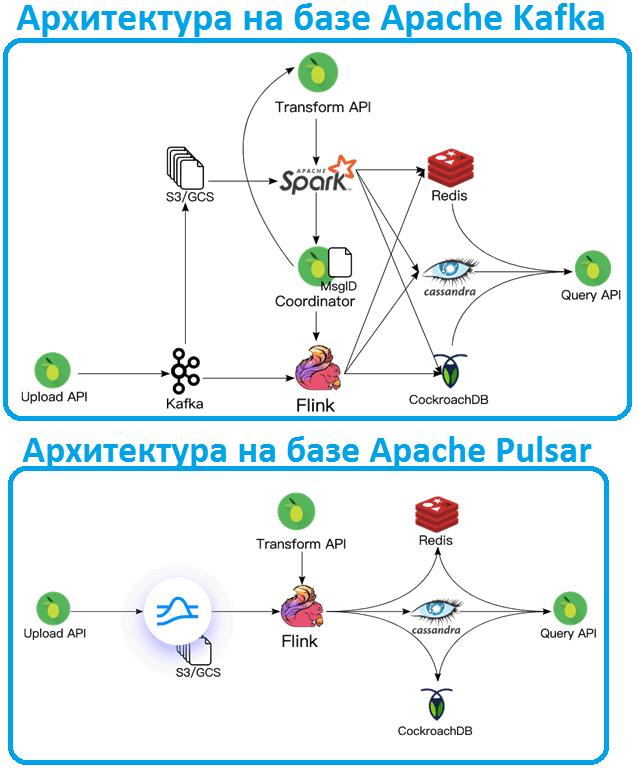архитектура Big Data, Kafka, Pulsar, StreamSQL
