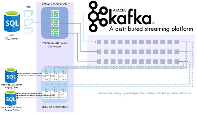 Kafka, Debezium, Сhange Data Capture, интеграция данных, потоковая передача больших данных