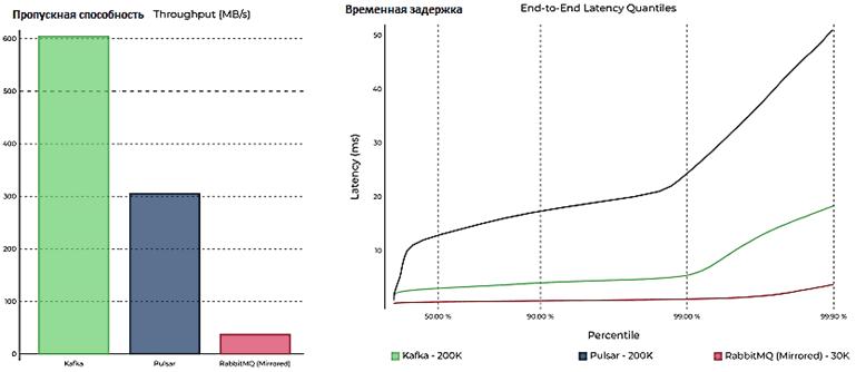 Apache Pulsar, Kafka, RabbitMQ, Apache Pulsar vs Kafka vs RabbitMQ, производительность Big Data фреймворков