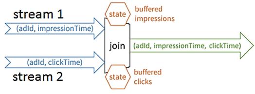JOIN, SQL, обработка потоков больших данных, Big Data