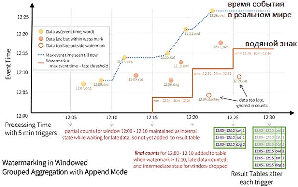 Apache Spark Structured Streaming, потоковая обработка данных, водяной знак потока, watermark data stream