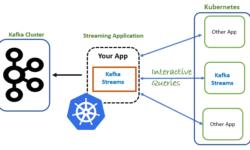 Как ваше состояние: запуск stateful-приложений Apache Kafka Streams в Kubernetes