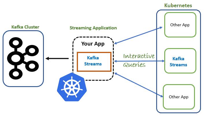 курсы по Apache Kafka, Kafka Streams для разработчиков, обучение Kafka Streams, обработка данных, большие данные, Big Data, архитектура, Kafka, Kubernetes, DevOps
