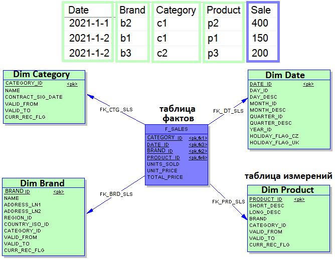 OLAP, BI, DWH, моделирование данных, проектирование BI-витрин