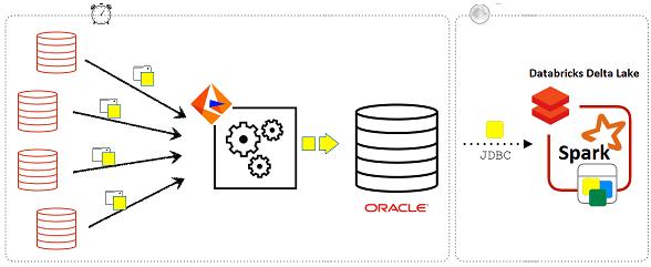 ETL, Informatica, Oracle