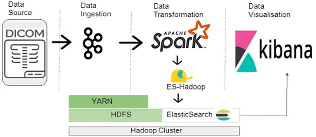Big Data, архитектура, Spark, Hadoop, Elasticsearch, Kibana, DICOM., Kafka