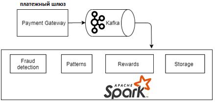 Kafka, Spark, обработка транзакций, транзакционная обработка Big Data, архитектура конвейера больших данных