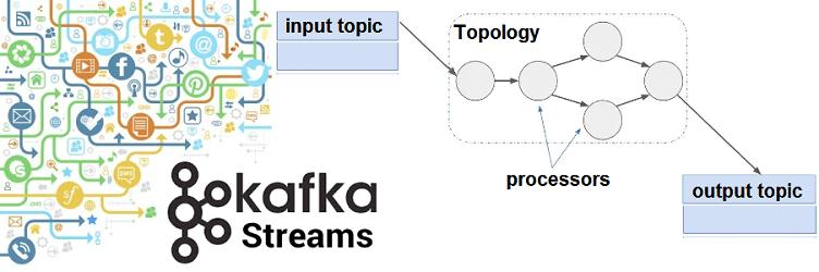 что такое Kafka Streams, курсы Kafka, обучение Apache Kafka, курсы Кафка Стримс, Kafka Streams обучение, Big Data, Kafka