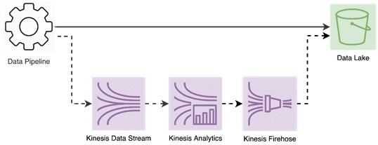 AWS AWS Kinesis, Big Data, Data Lake