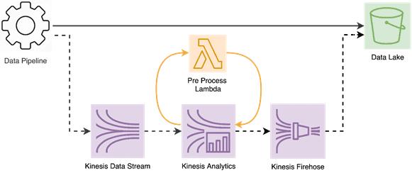 Lambda function AWS, Amazon web services, AWS Kinesis