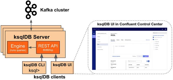 основы Kafka, компоненты Kafka, архитектура и принципы работы ksqlDB