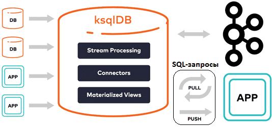 основы Kafkaб компоненты Kafka, архитектура и принципы работы ksqlDB
