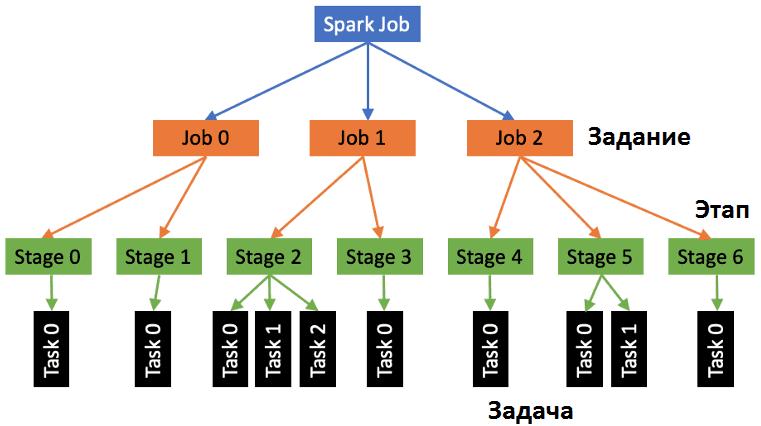 Apache Spark Для разработчиков основы, обучение Spark