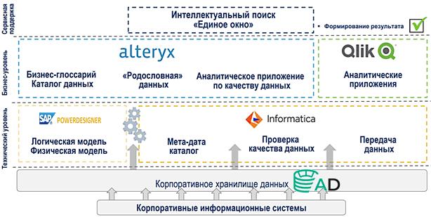 управление данными, Data Governance, Data Management, Big Data, цифровизация нефтегазовой отрасли