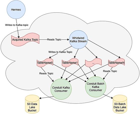 Kafka Streams, AWS S3, Data Lake, Big Data architecture