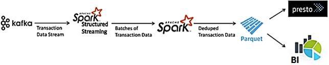 курсы по Kafka, обучение Кафка, курсы инженеров данных, курсы Spark, оучение Apache Spark, big data pipeline on Apache Kafka and Spark