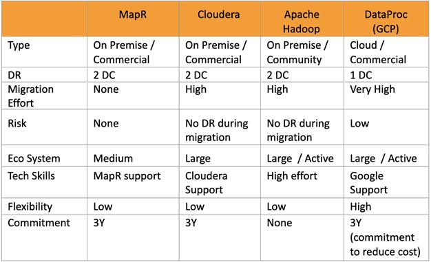 Hadoop основы, Сравнение дистрибутивов Hadoop