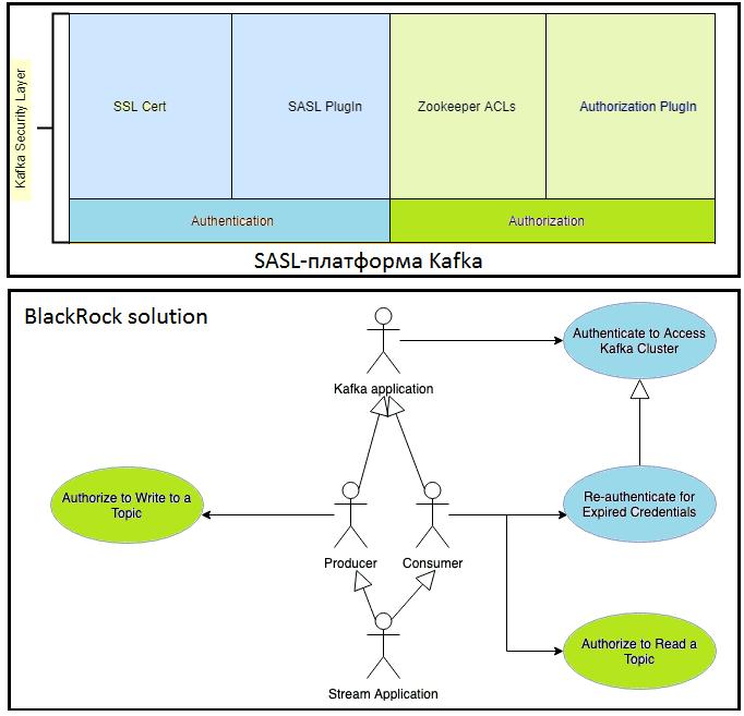 Apache Kafka Security, SASL Kafka, Autentification and Authorization Apache Kafka