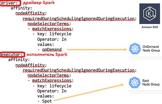 Spark, Kubernetes, AWS, облака, курсы Apache Spark, обучение Spark