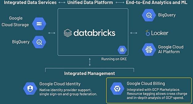 Delta Lake, Databricks, Google Cloud