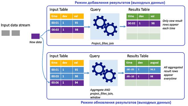 курсы по Spark, обучение Apache Spark, Apache Spark Structured Streaming для разработчиков, что такое Apache Spark Structured Streaming, структурированная потоковая передача Спарк