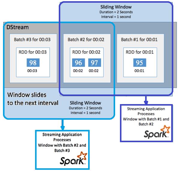 курсы по Spark, обучение Spark, Apache Spark Streaming для разработчиков, что такое Apache Spark Streaming, sliding windows Apache Spark Streaming