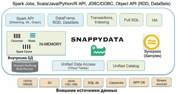 Apache Spark, SnappyData, TIBCO ComputeDB