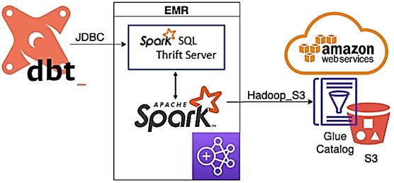 Apache Spark SQL AWS Glue, ETL, Spark SQL, DBT