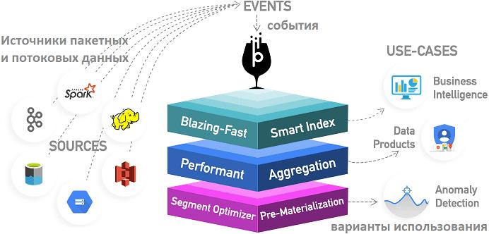 Apache Pinot, курсы Big Data, обучение OLAP в Big Data с Pinot