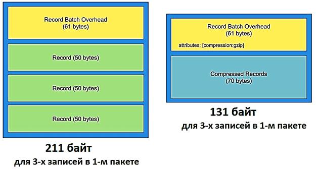 compression Apache Kafka
