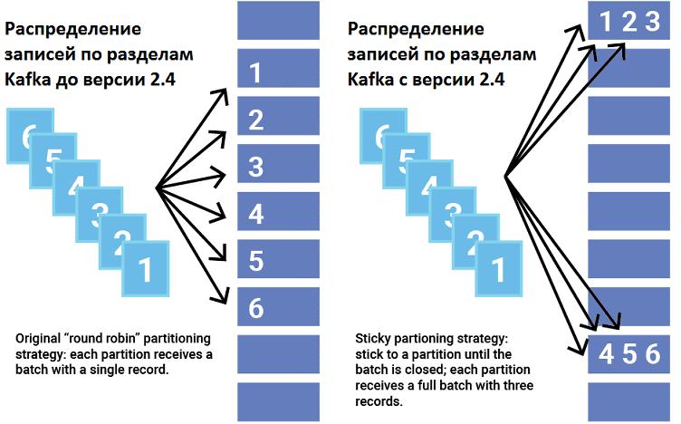курсы по Kafka, обучение Apache Kafka, Sticky partitioning Apache Kafka