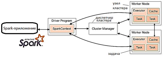 Архитектура Spark-приложения