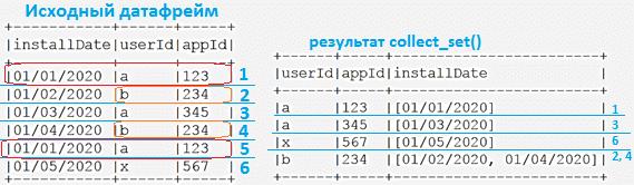 Spark SQL, collect_set(), обучение Spark, Scala пример кода для Apache Spark, курсы Spark