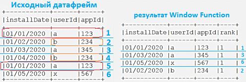 Spark SQL, Window Function, обучение Spark, Scala пример кода для Apache Spark