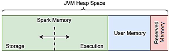 курсы Apache Spark для разработчиков, память Spark, Apache Spark JVM Heap Memory