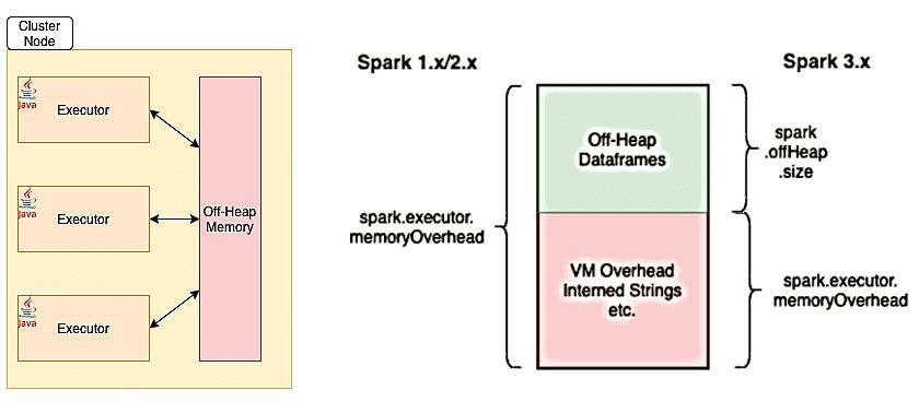 Apache Spark Off-Heap Memory, разработка Spark-приложений