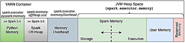 Hadoop Yarn, Обучение разработчиков Big Data, память контейнера YARN в Apache Spark