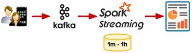 Kafka, Spark Streaming, пакетная аналитика больших данных