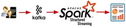 Kafka, Spark Structured Streaming, Потоковая аналитика больших данных