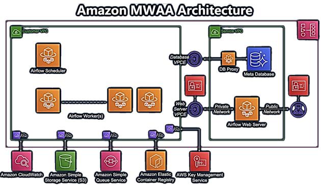 Amazon Managed Workflows для Apache Airflow, MWAA, AWS AirFlow