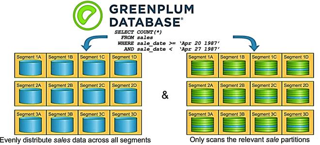 Партиционирование таблиц в Greenplum: 10 лучших практик и особенности распределения по сегментам
