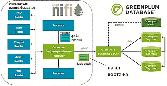 обучение NiFi, курсы Apache NiFi, обучение инженеров данных, курсы инженеров данных, Greenplum NiFi Интеграция, Greenplum NiFi для дата-инженера